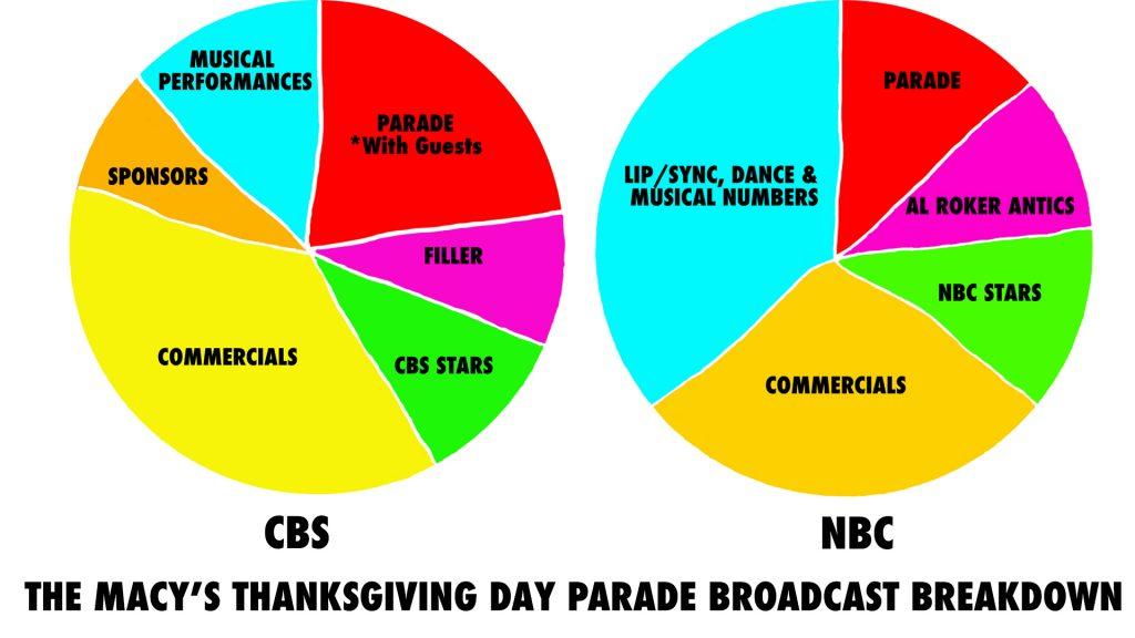 Thanksgiving Parade NBC CBS chart